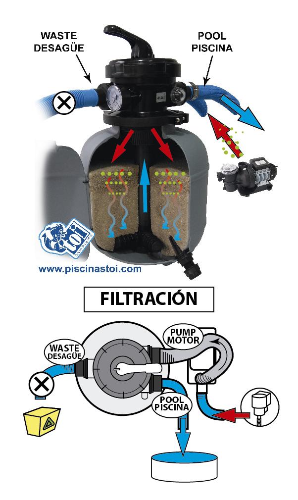 fase filtración filtro de arena piscina desmontable